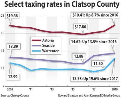 Select Clatsop tax rates 2