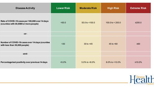 Risk levels