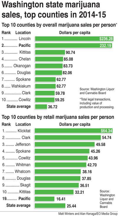 Washington relaxes limits on retail marijuana licenses