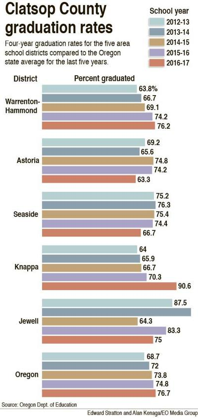 Astoria, Seaside graduation rates see double-digit dips