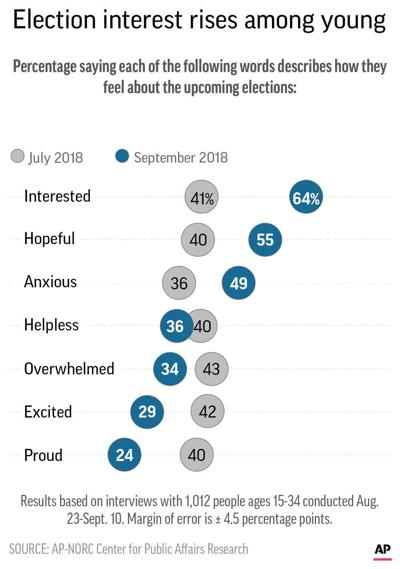Young Americans feel anxious about midterm elections