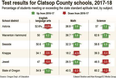 Knappa students struggle on state tests