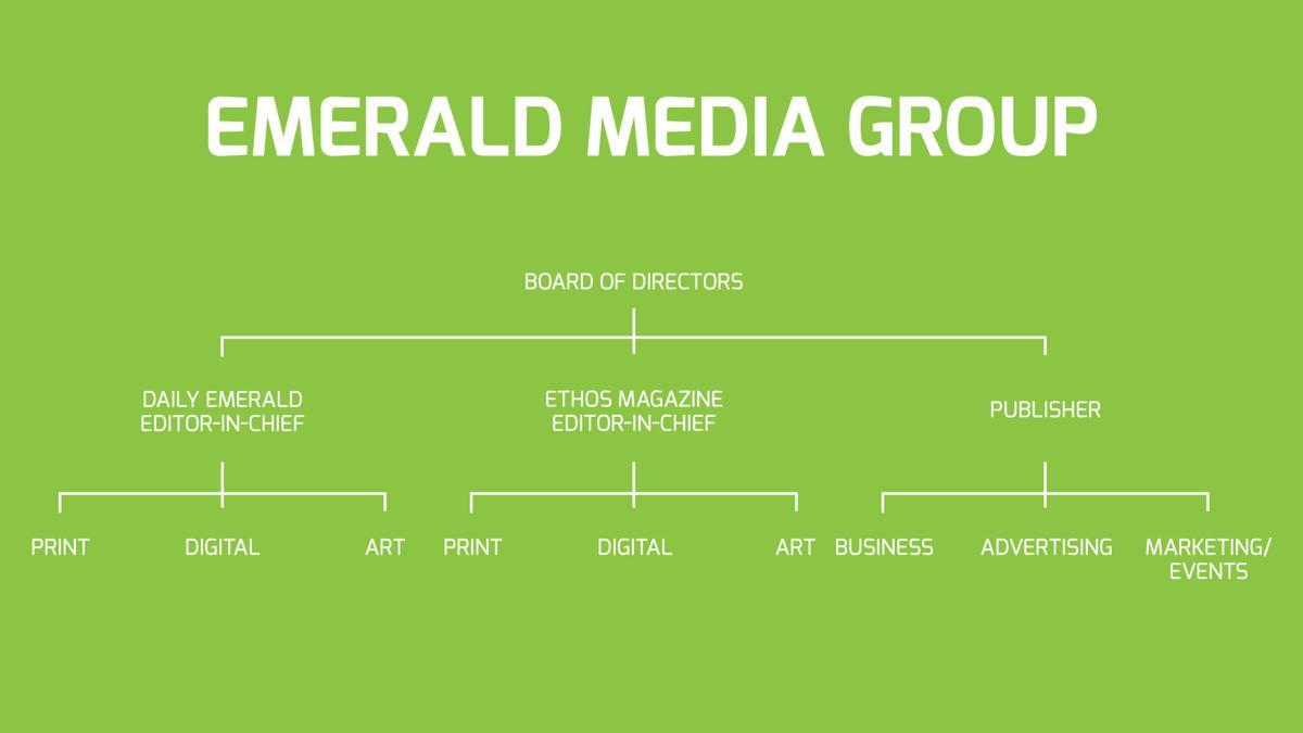 SSJ EMG Organization Chart