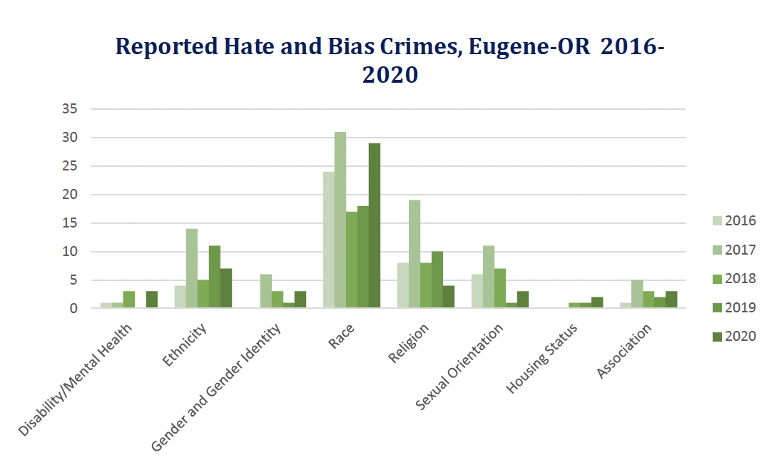 reported hate and bias crimes 2016-2020.png