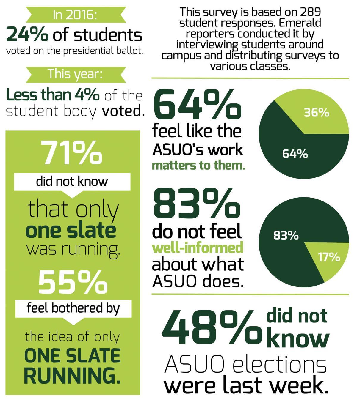 A Quiet Win: (Mis)understanding student government