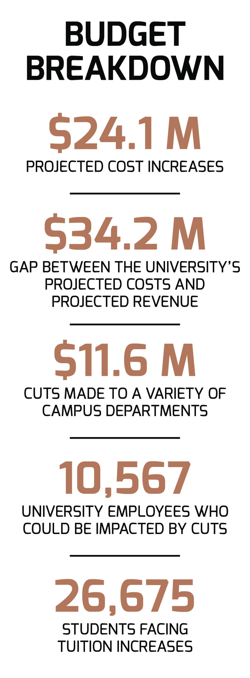 University Money Graphic