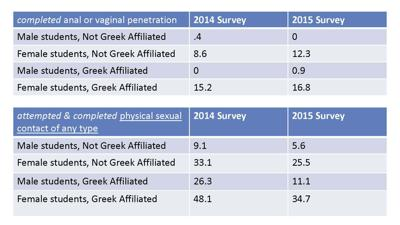 FSL section of 2015 Sexual Violence Survey announced at University Senate meeting