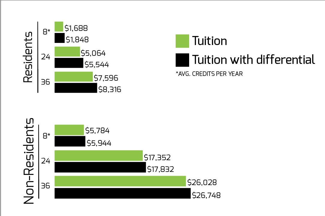Differential tuition in Lundquist College: Who should foot the bill?