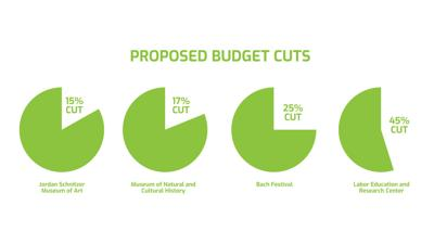 Proposed Budget Cut Graph