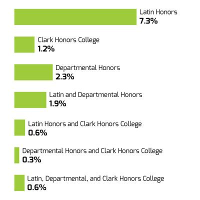 UO makes changes to departmental honors