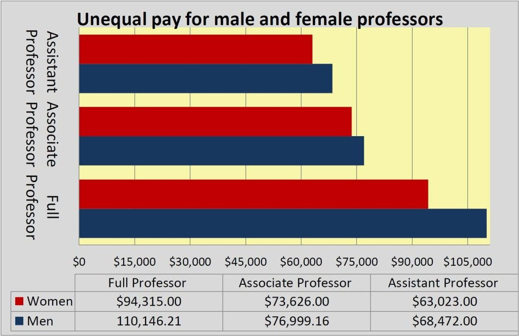 Unequal Pay for male and female professors