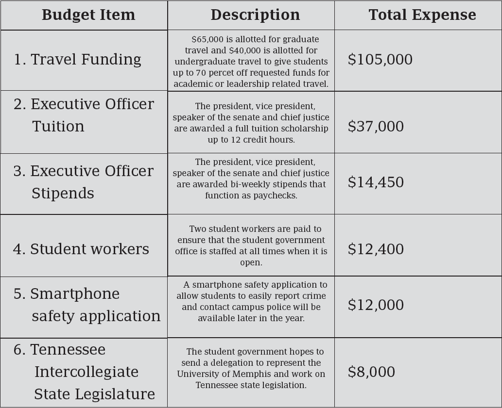 student weekly budget - Ideal.vistalist.co