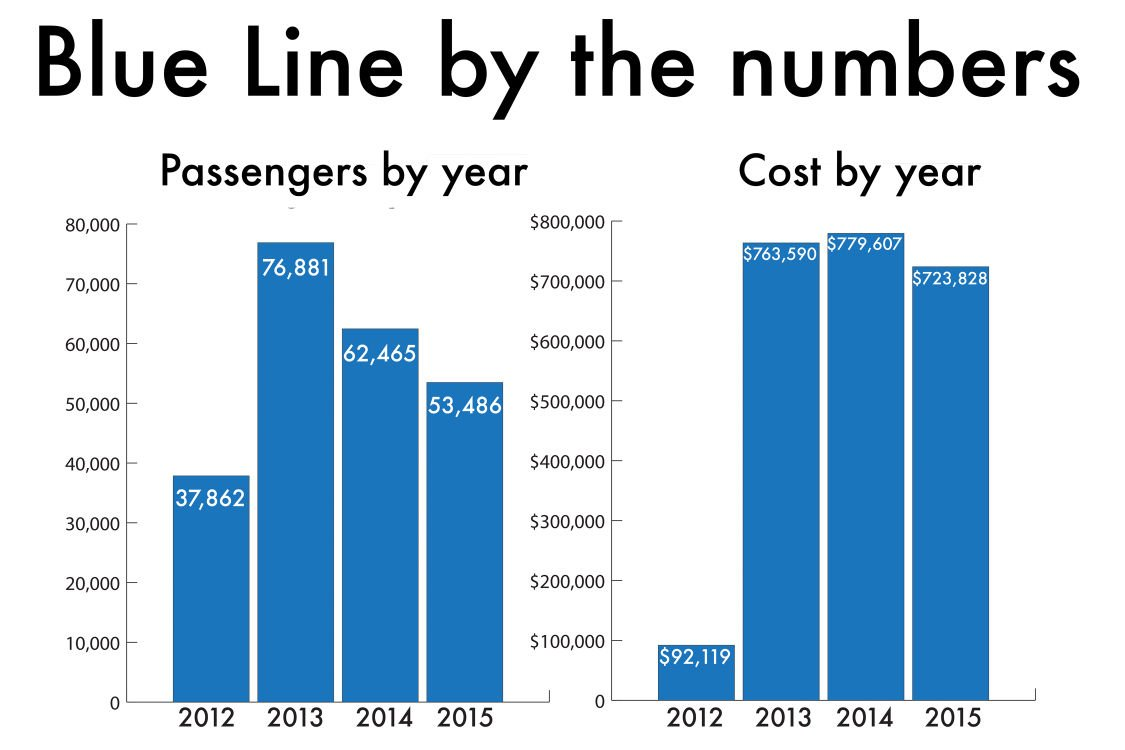 Blue Line by the numbers: Ridership