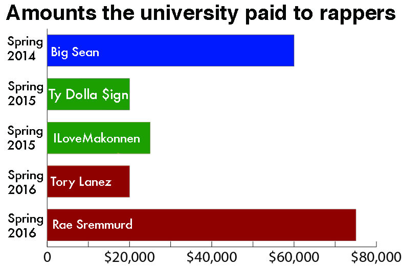 Amounts the University of Memphis has paid to rappers