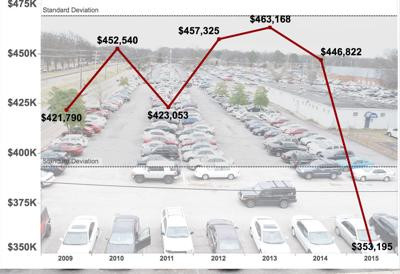 Parking tickets by year