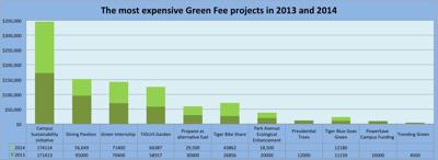 Most expensive projects funded through the green fee