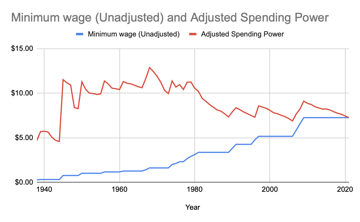 Chart for minimum wage article