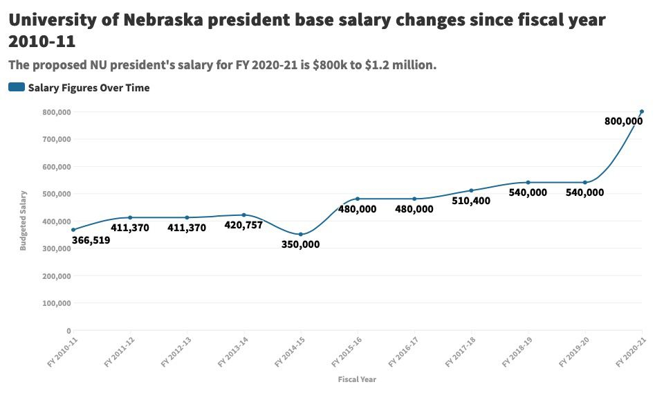 President Salary: NU Changes