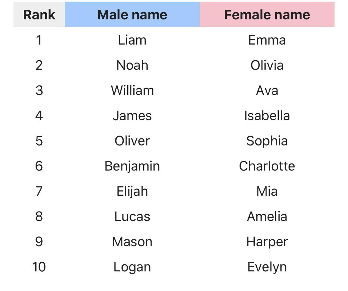 Emma and Liam Repeat as Social Security's Top Baby Names for 2018 Jacob and Abigail Fall Out of Top 10