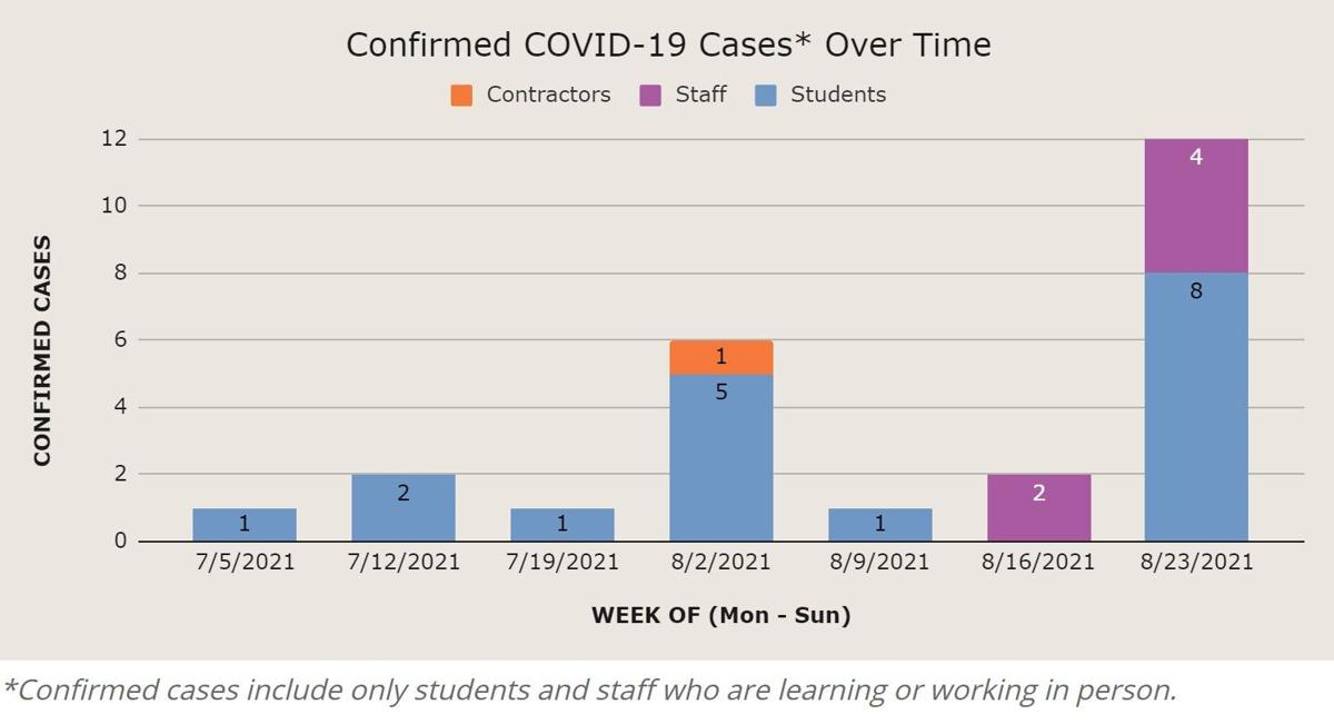 ACPS cases in first week