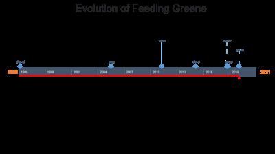 Feeding Greene's 25th