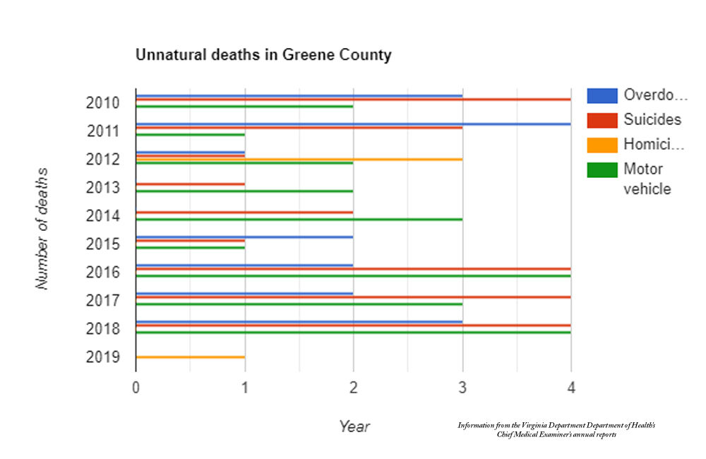 Unnatural deaths in Greene County in past decade