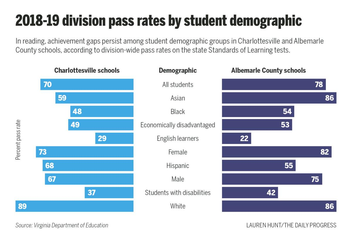 SOL Pass Rates by student demographic group