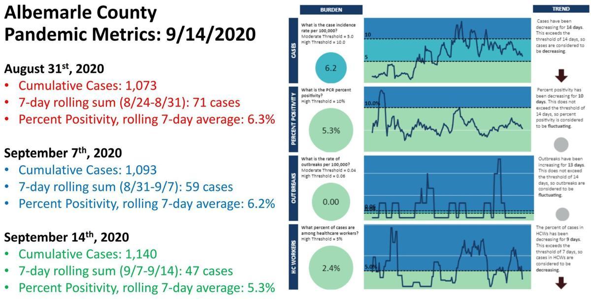 Albemarle County TJHD COVID-19 metrics