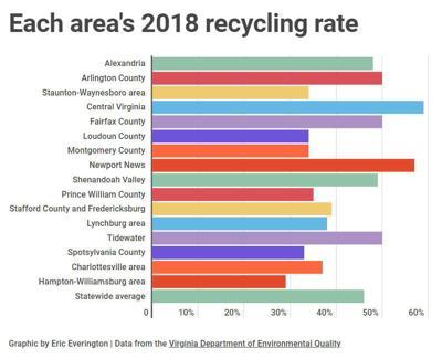 Recycling in Virginia