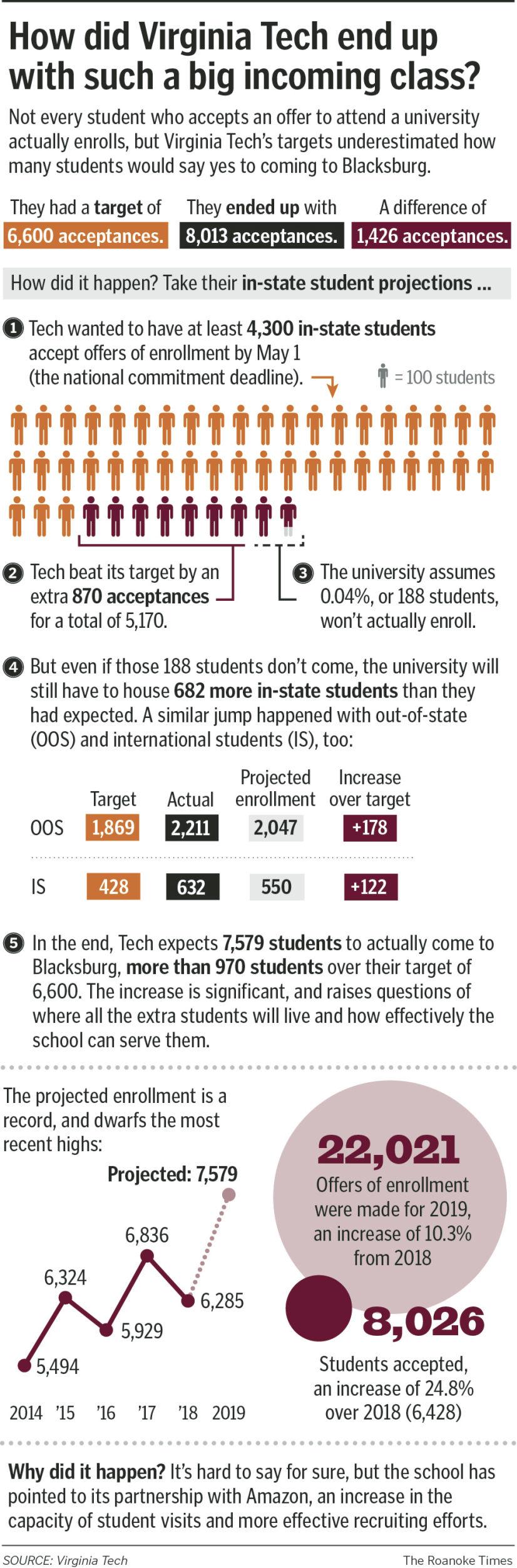 Virginia Tech over-enrollment