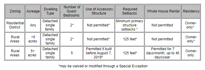 Albemarle Homestay Regulations