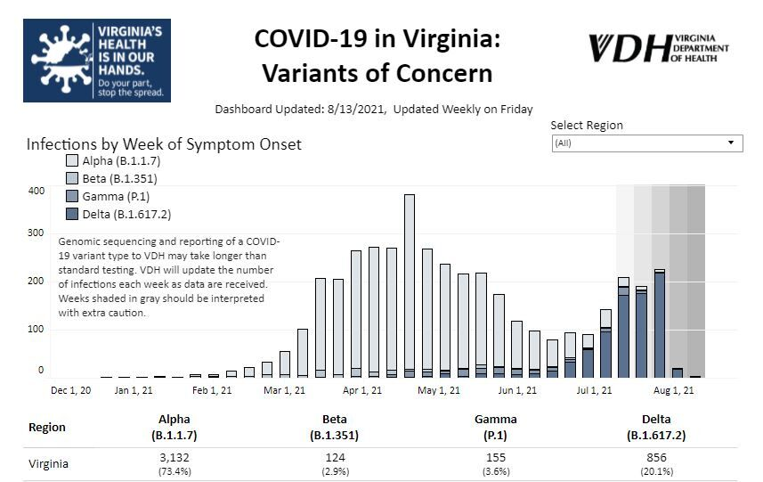 COVID variants