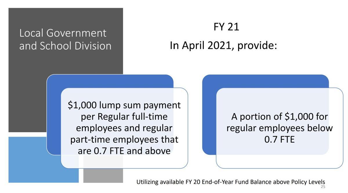 Proposed bonus for Albemarle employees