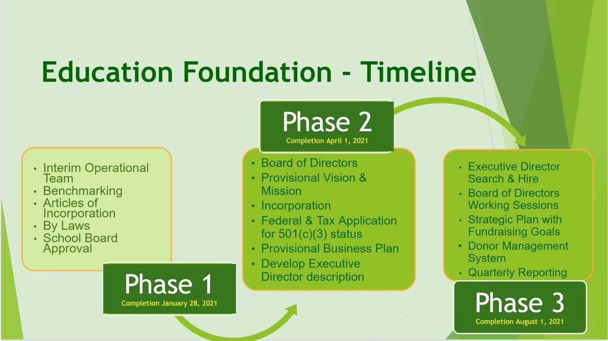 Albemarle education foundation