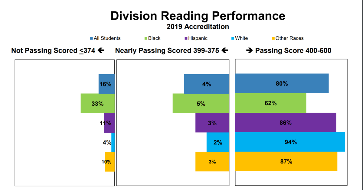 CCS Data Presentation - Reading