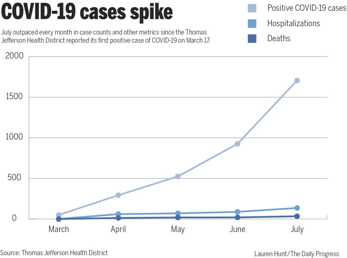 COVID-19 cases spike in July