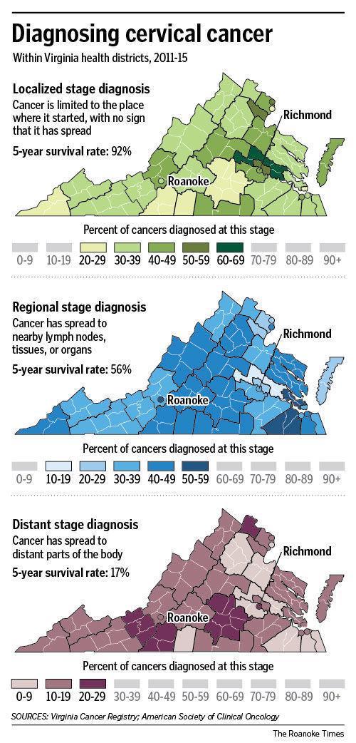 Cervical cancer detection in Virginia