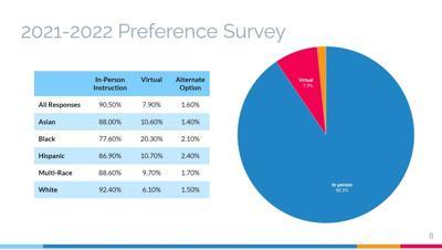 2021-22 school year survey