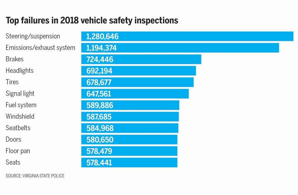 Vehicle safety inspections - graphic