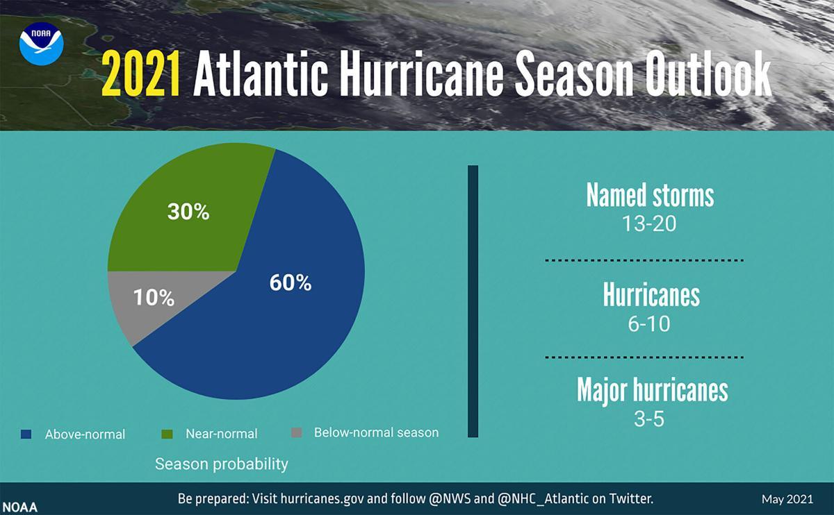 Hurricane Outlook 2021