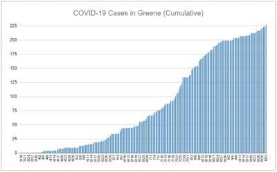 COVID-19 Cases in Greene (cumulative)