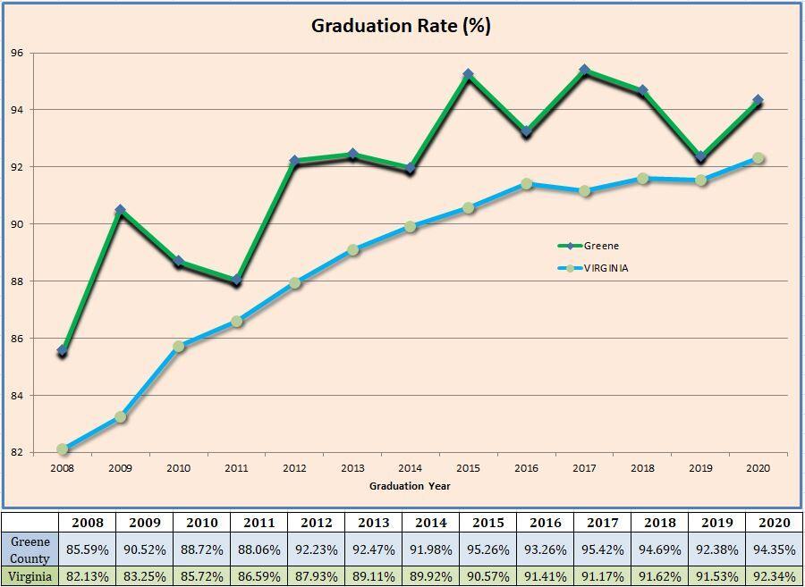 Greene's grad rate up in 2020