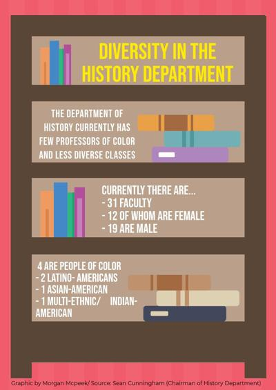 History Department Diversity