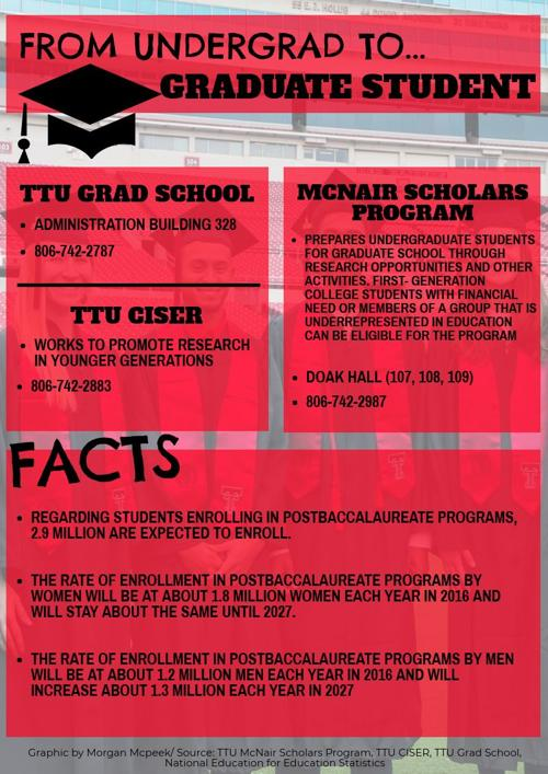Ttu Graduate School >> Support Available For Potential Graduate Students News