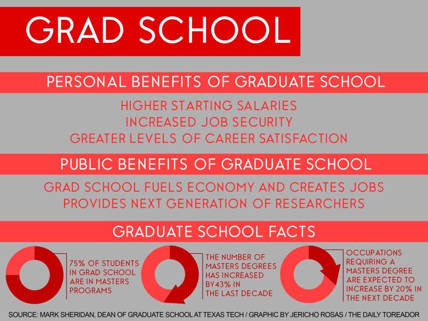 Ttu Graduate School >> Graduate School Degrees Provide Benefits News Dailytoreador Com