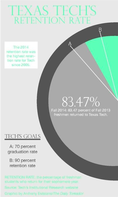 Texas Tech student retention rates