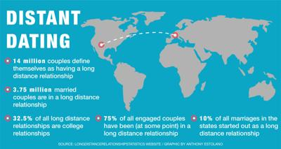 how do you have a long distance relationship