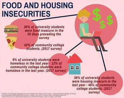 Food Insecurity Graphic