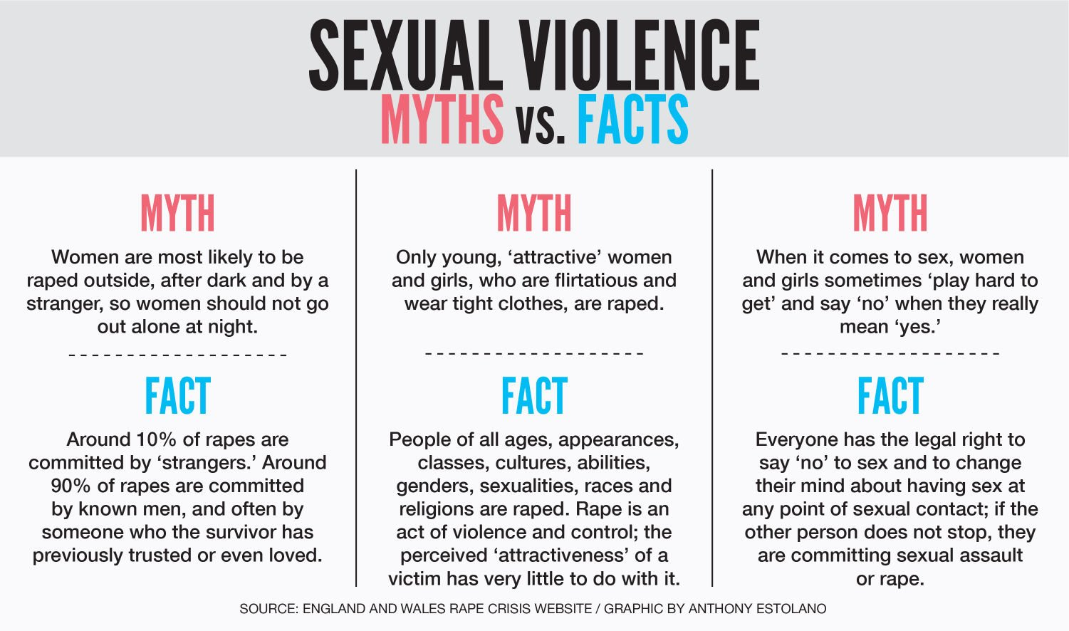 Myths and facts on sex