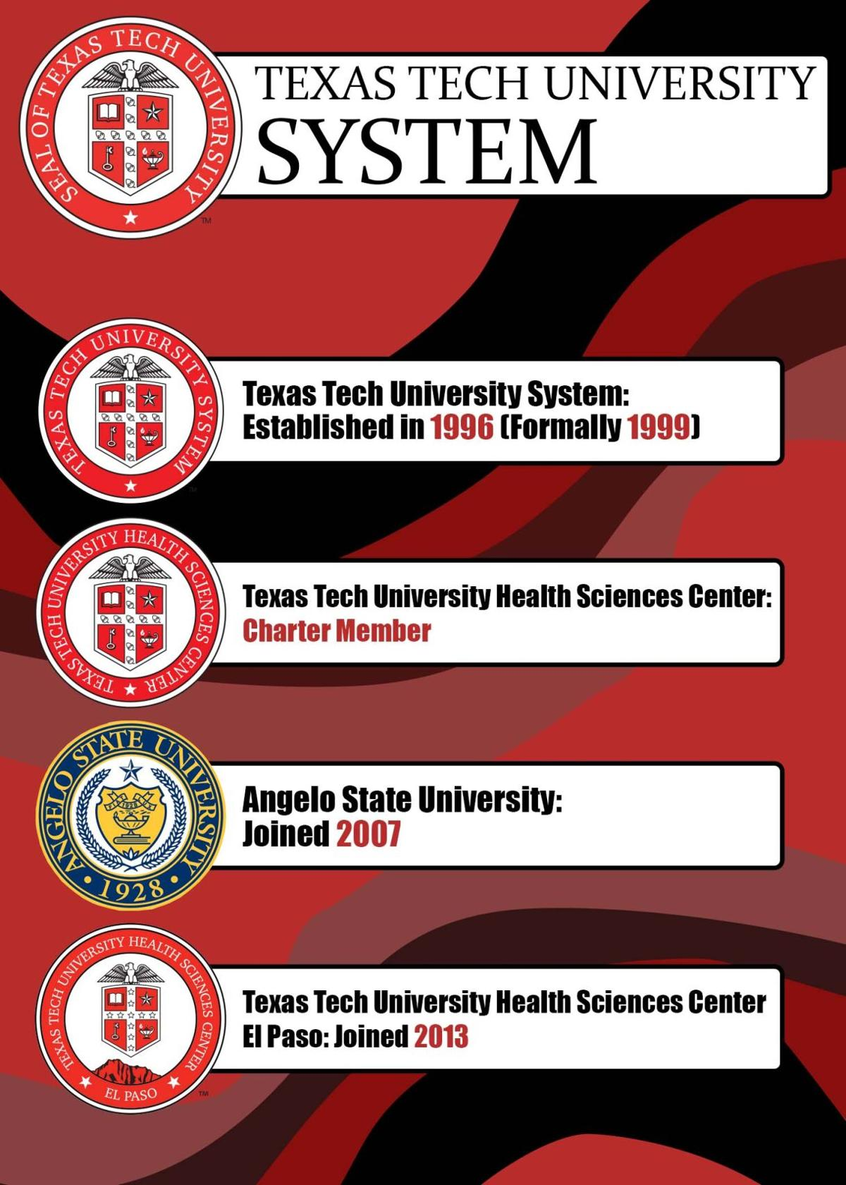 Timeline of Texas Tech University System